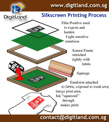 How to do Silkscreen Printing-Preparation